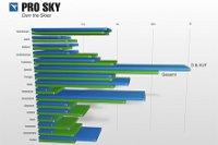 Pro Sky Destination Report 2014 erschienen