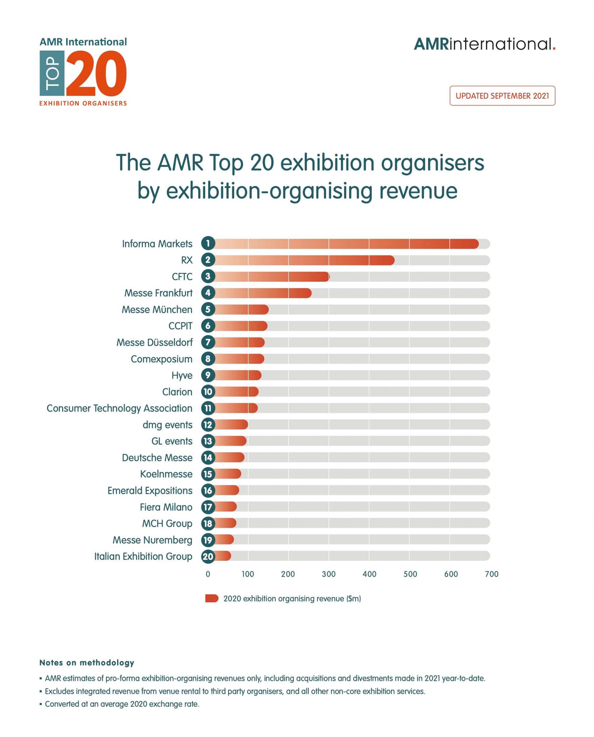 Top 20 in 2020 (Grafiken: AMR International)